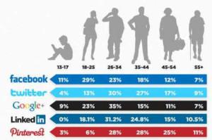 Demografía Redes Sociales
