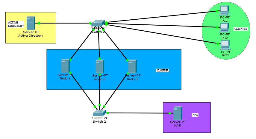 topologia cluster dhcp en windows server 2016